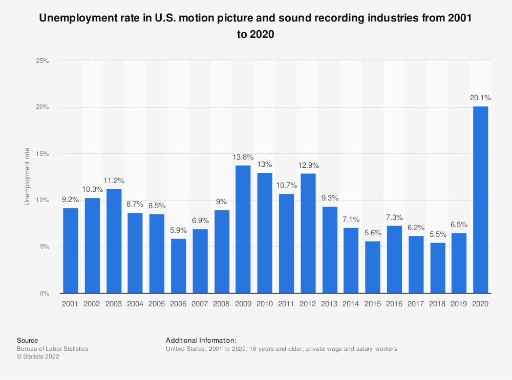 Statistic: Unemployment rate in U.S. motion picture and sound recording industries from 2001 to 2019 | Statista