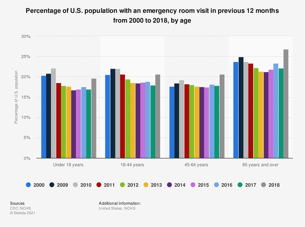 Statistic: Percentage of U.S. population with an emergency room visit in previous 12 months from 2000 to 2017, by age | Statista