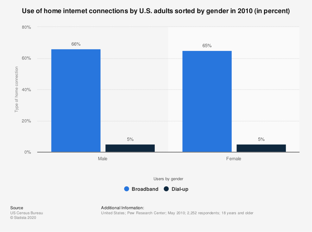 Statistic: Use of home internet connections by U.S. adults sorted by gender in 2010 (in percent) | Statista
