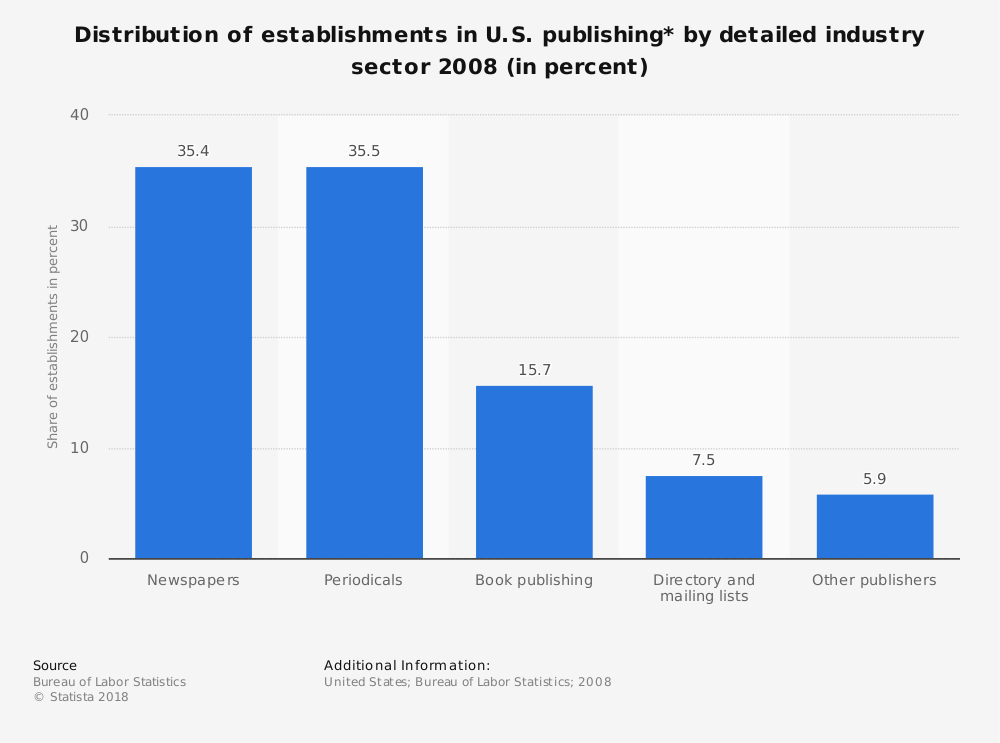 Statistic: Distribution of establishments in U.S. publishing* by detailed industry sector 2008 (in percent) | Statista