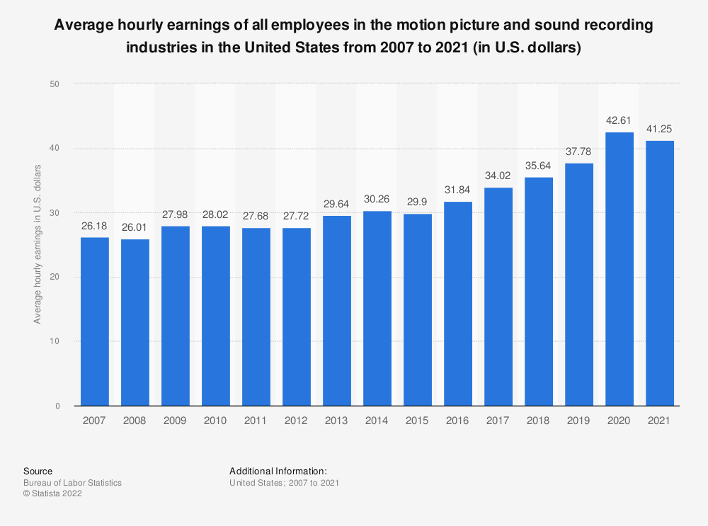 Statistic: Average hourly earnings of all employees in U.S. motion picture and sound recording industries from 2007 to 2019 (in U.S. dollars) | Statista
