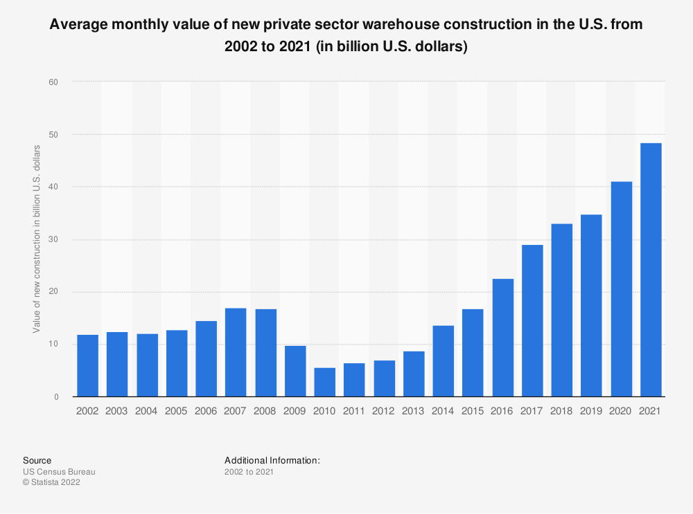 Statistic: Value of new private sector warehouse construction in the U.S. from 2002 to 2019 (in million U.S. dollars) | Statista