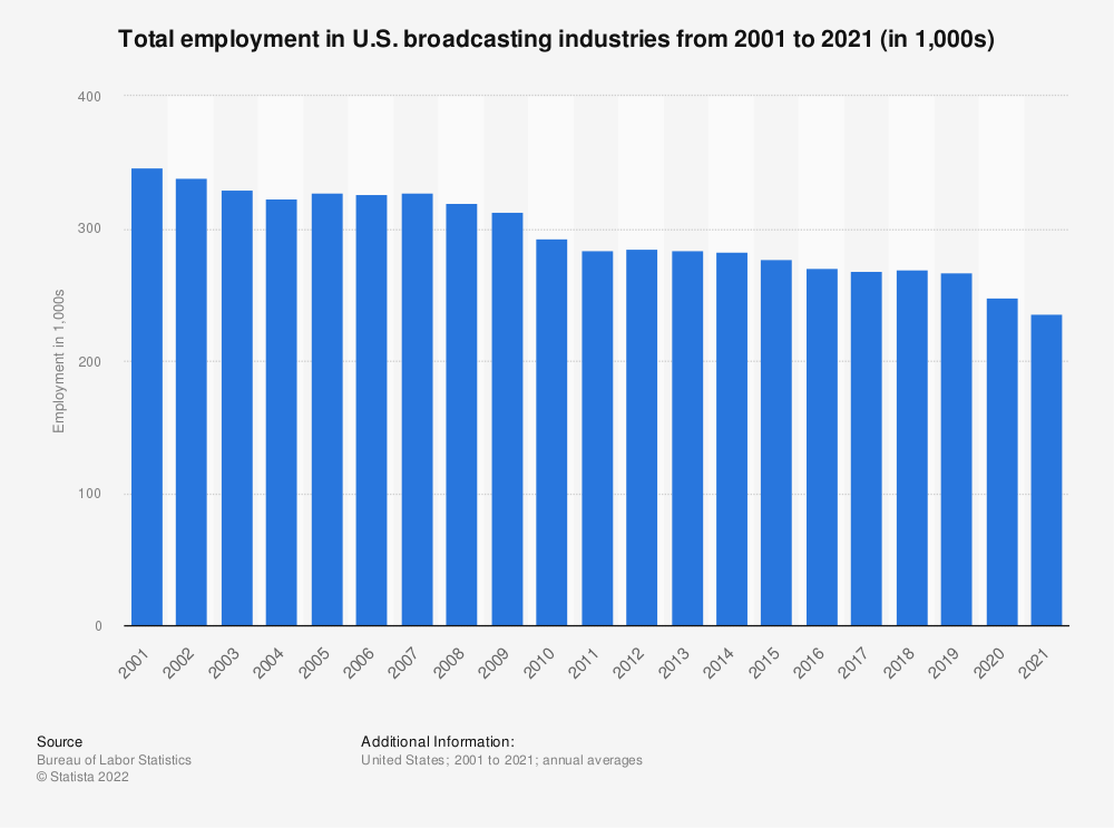 Statistic: Total employment in U.S. broadcasting industries from 2001 to 2020 (in 1,000s) | Statista