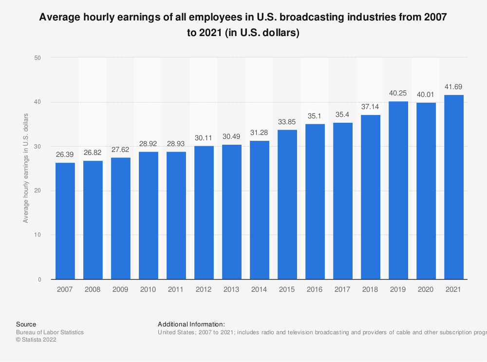 Statistic: Average hourly earnings of all employees in U.S. broadcasting industries from 2007 to 2018 (in U.S. dollars) | Statista