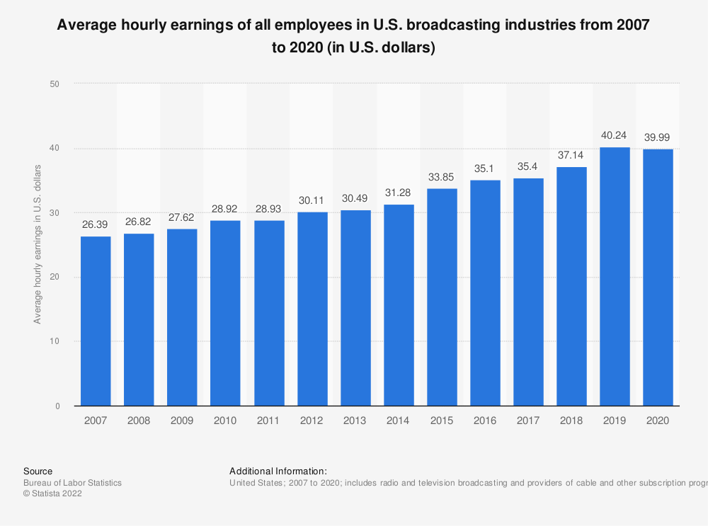 Statistic: Average hourly earnings of all employees in U.S. broadcasting industries from 2007 to 2019 (in U.S. dollars) | Statista