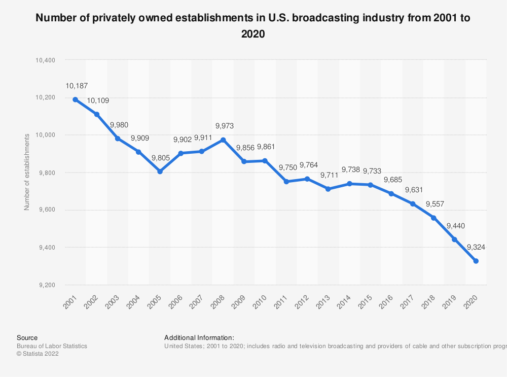 Statistic: Number of privately owned establishments in U.S. broadcasting industry from 2001 to 2019 | Statista