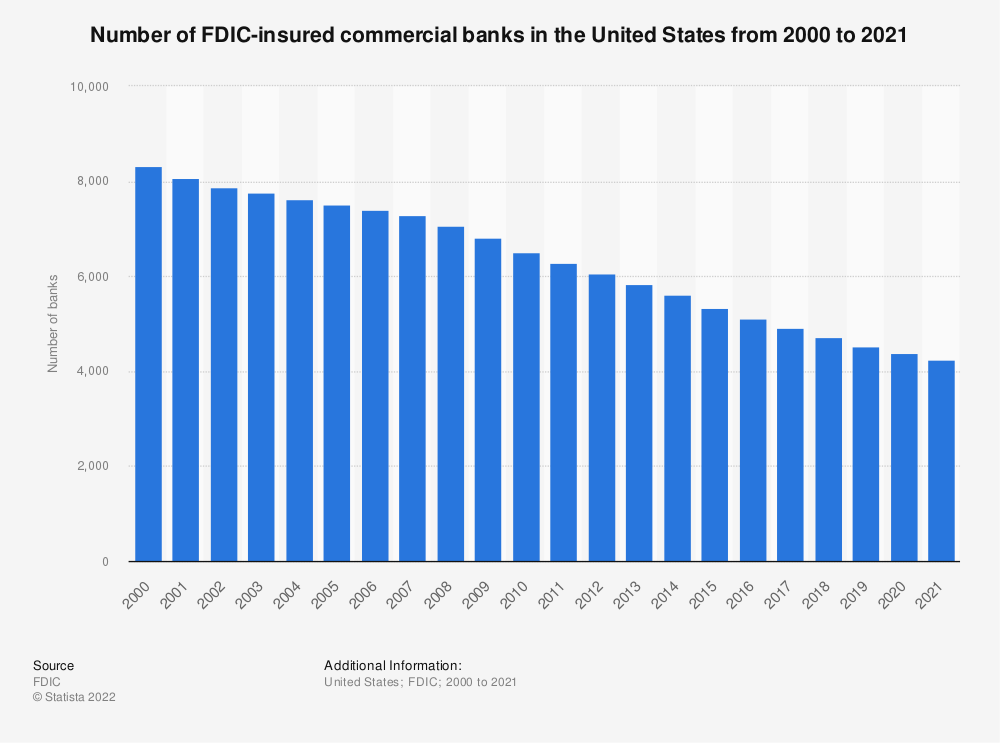 Statistic: Number of FDIC-insured commercial banks in the United States from 2002 to 2018 | Statista