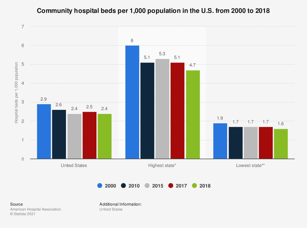 Statistic: Community hospital beds per 1,000 population in the U.S. in 2000, 2010 and 2016 | Statista