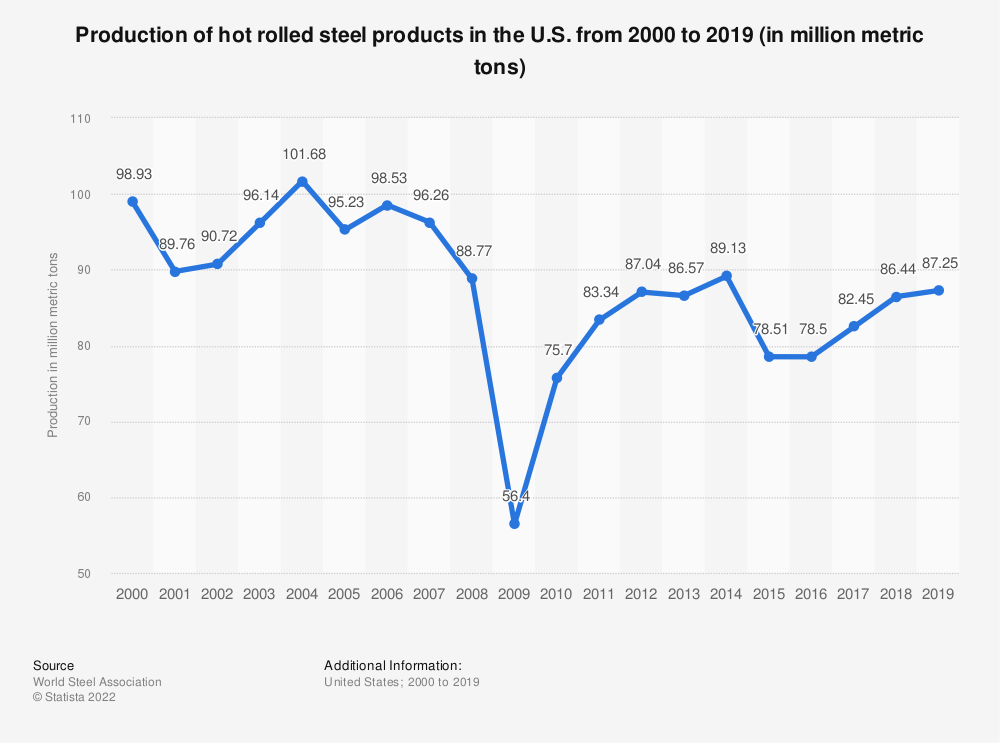 Statistic: Production of hot rolled steel products in the U.S. from 2000 to 2017 (in million metric tons)* | Statista
