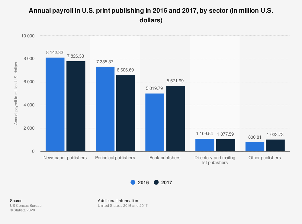 Statistic: Annual payroll in U.S. print publishing in 2016 and 2017, by sector (in million U.S. dollars) | Statista