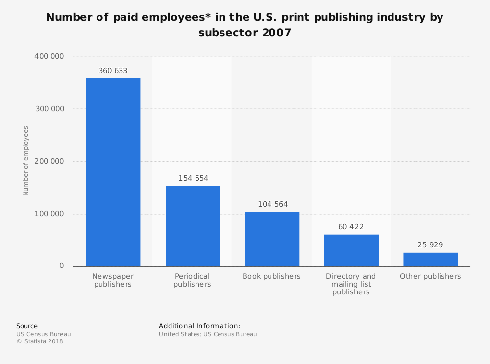 Statistic: Number of paid employees* in the U.S. print publishing industry by subsector 2007  | Statista