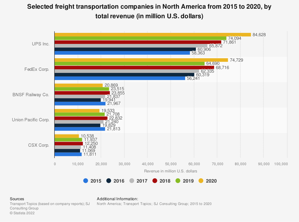 Statistic: Selected freight transportation companies in North America from 2013 to 2017, based on revenue (in million U.S. dollars) | Statista