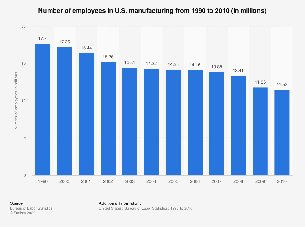 Statistic: Number of employees in U.S. manufacturing from 1990 to 2010 (in millions)   Statista