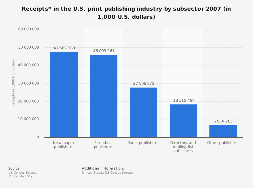 Statistic: Receipts* in the U.S. print publishing industry by subsector 2007 (in 1,000 U.S. dollars)   Statista