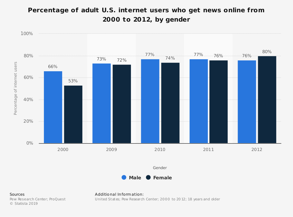 Statistic: Percentage of adult U.S. internet users who get news online from 2000 to 2012, by gender | Statista