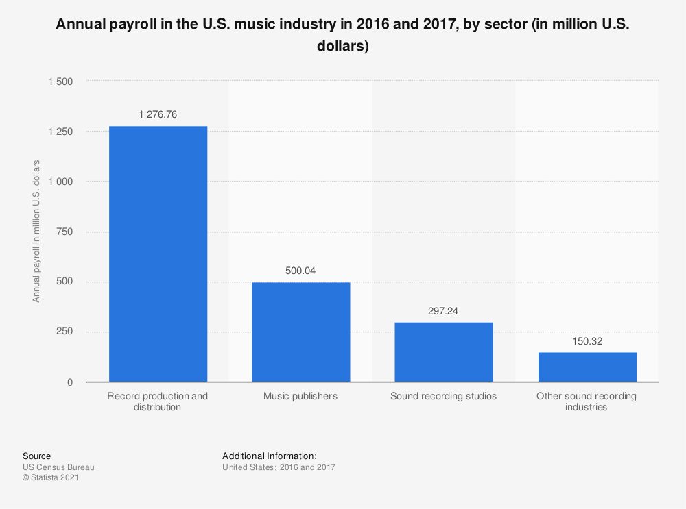 Statistic: Annual payroll in the U.S. music industry in 2016 and 2017, by sector (in million U.S. dollars) | Statista
