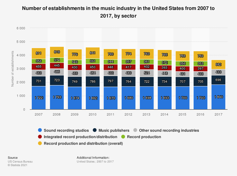 Statistic: Number of establishments in the music industry in the United States from 2007 to 2016, by sector | Statista
