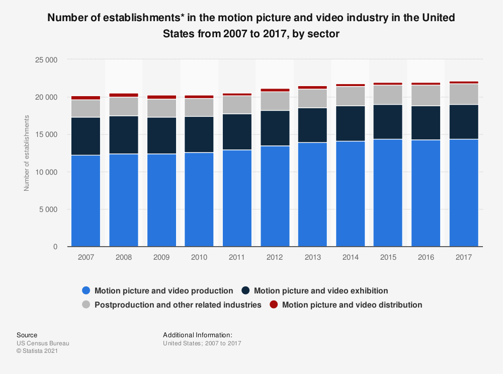 Statistic: Number of establishments* in the motion picture and video industry in the United States from 2007 to 2017, by sector | Statista