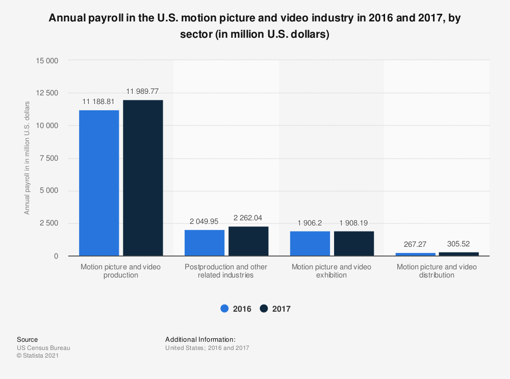 Statistic: Annual payroll* in the U.S. motion picture and video industry in 2016, by sector (in million U.S. dollars) | Statista