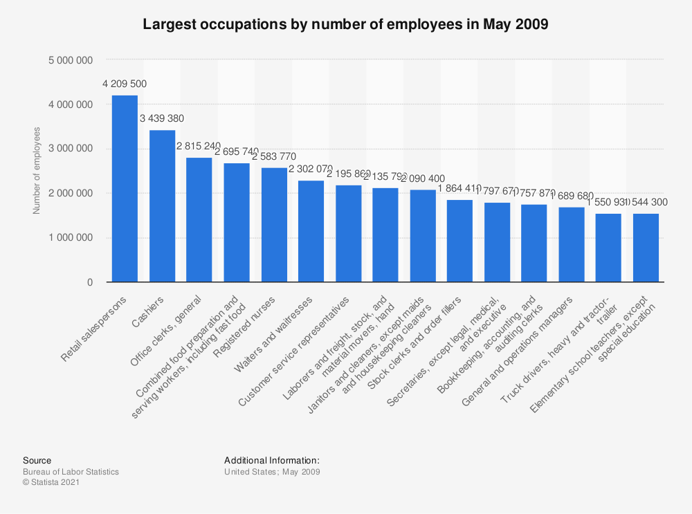 Statistic: Largest occupations by number of employees in May 2009 | Statista