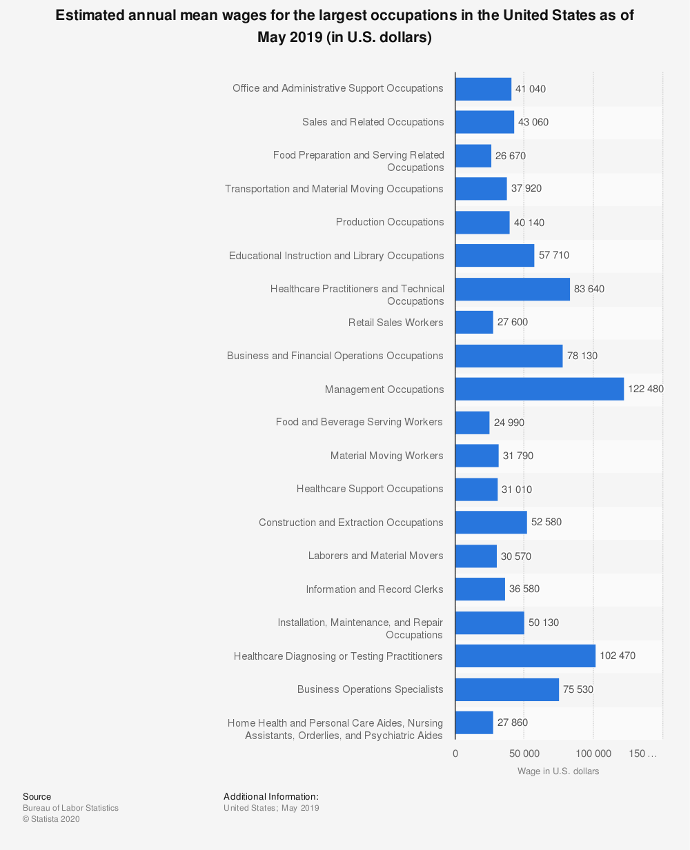 Statistic: Estimated annual mean wages for the largest occupations in the United States as of May 2016 (in U.S. dollars) | Statista