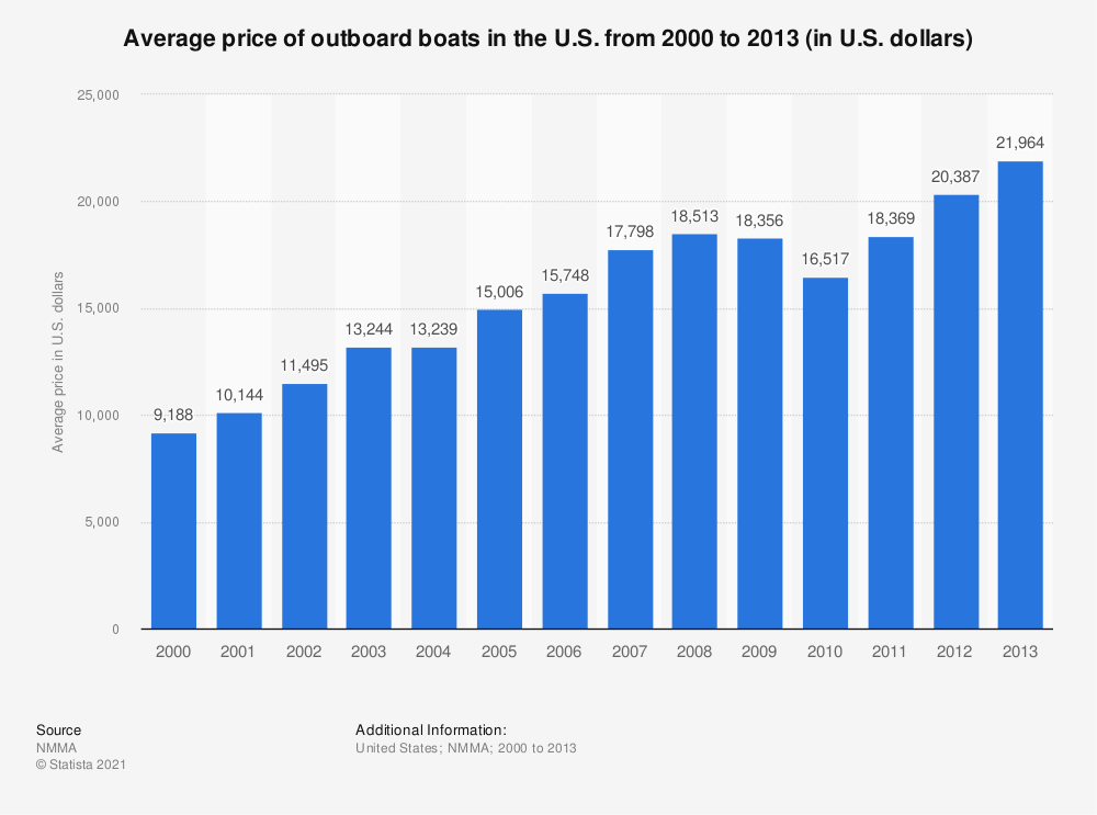 Statistic: Average price of outboard boats in the U.S. from 2000 to 2013 (in U.S. dollars) | Statista