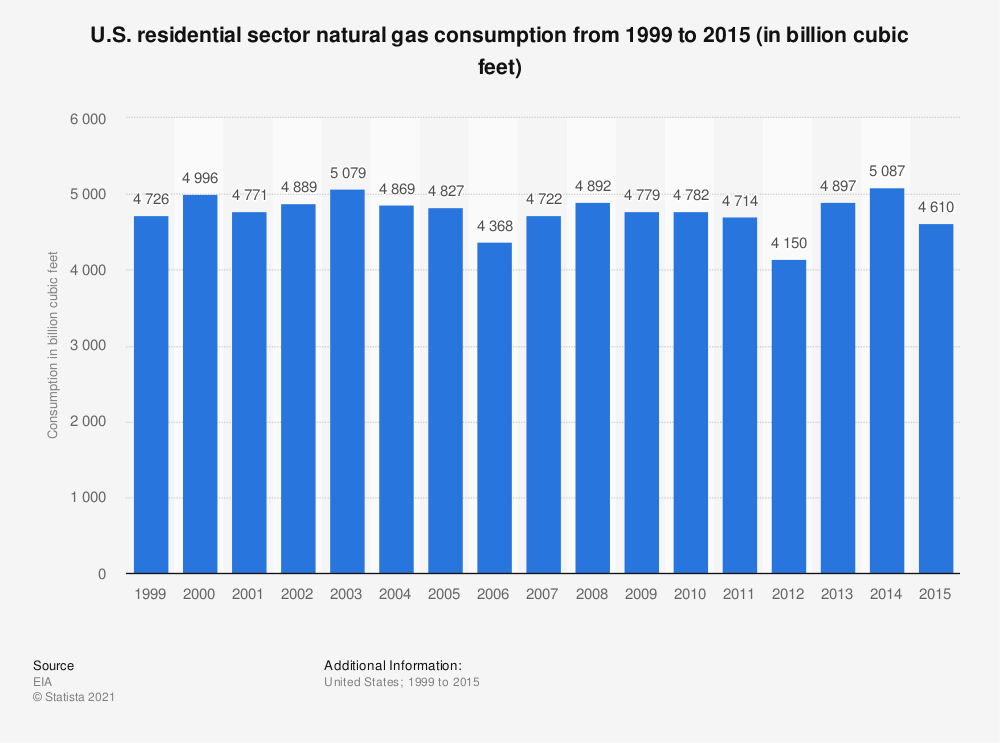 Statistic: U.S. residential sector natural gas consumption from 1999 to 2015 (in billion cubic feet) | Statista