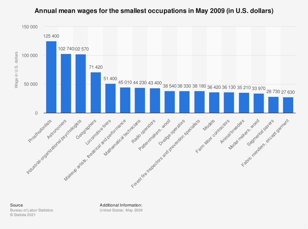 Statistic: Annual mean wages for the smallest occupations in May 2009 (in U.S. dollars) | Statista