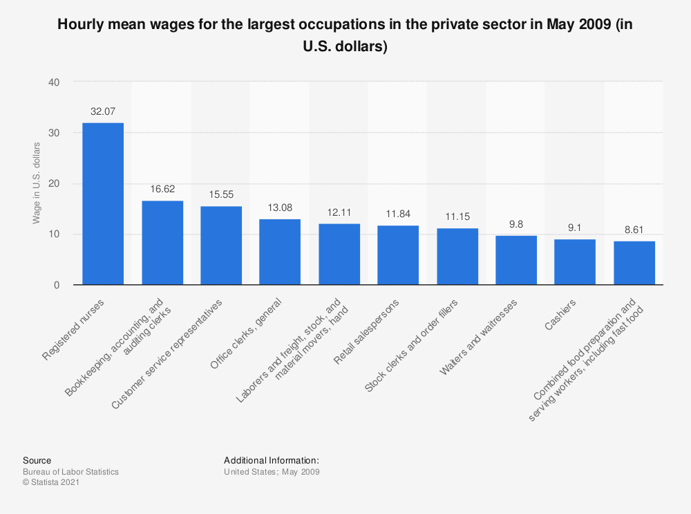 Statistic: Hourly mean wages for the largest occupations in the private sector in May 2009 (in U.S. dollars) | Statista