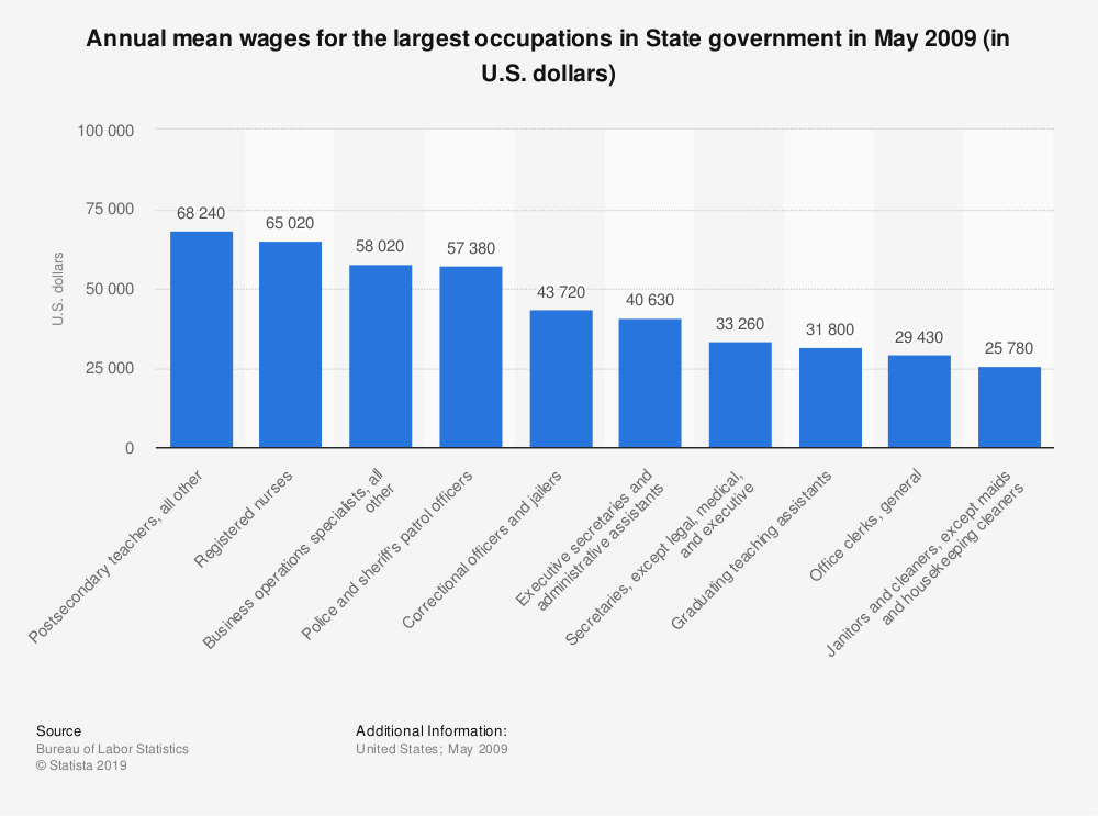 Statistic: Annual mean wages for the largest occupations in State government in May 2009 (in U.S. dollars) | Statista