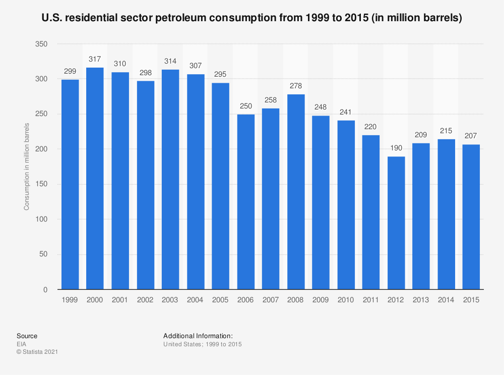 Statistic: U.S. residential sector petroleum consumption from 1999 to 2015 (in million barrels) | Statista