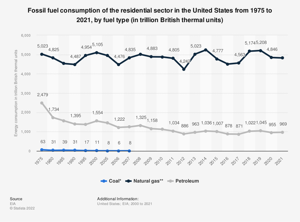 Statistic: Residential sector energy consumption from coal, natural gas, and petroleum in the U.S. from 1975 to 2019 (in trillion British thermal units)   Statista