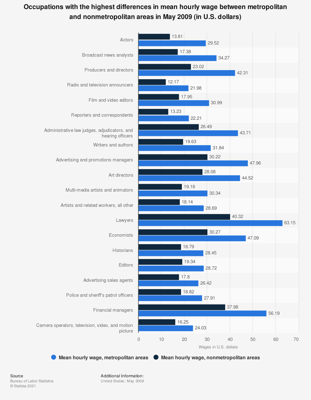 Statistic: Occupations with the highest differences in mean hourly wage between metropolitan and nonmetropolitan areas in May 2009 (in U.S. dollars) | Statista