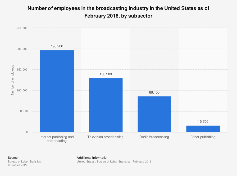 Statistic: Number of employees in the broadcasting industry in the United States as of February 2016, by subsector  | Statista