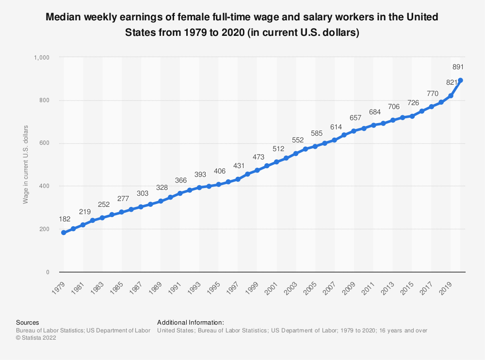 Statistic: Median weekly earnings of female full-time wage and salary workers in the United States from 1979 to 2018 (in current U.S. dollars) | Statista