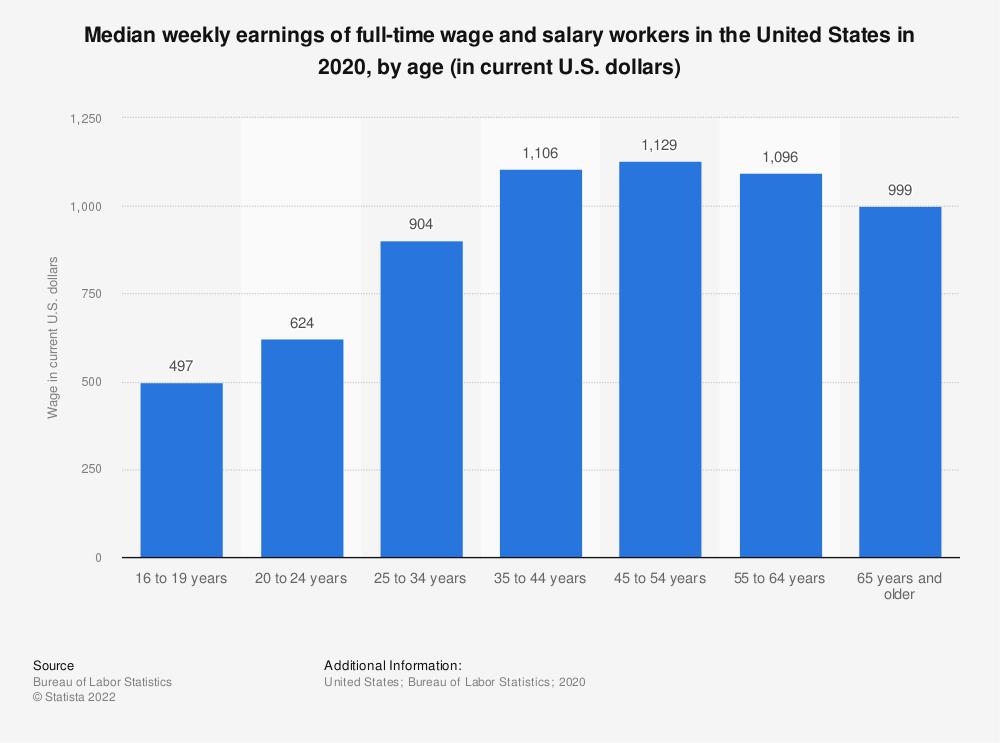 Statistic: Median weekly earnings of full-time wage and salary workers in the United States in 2018, by age (in current U.S. dollars) | Statista