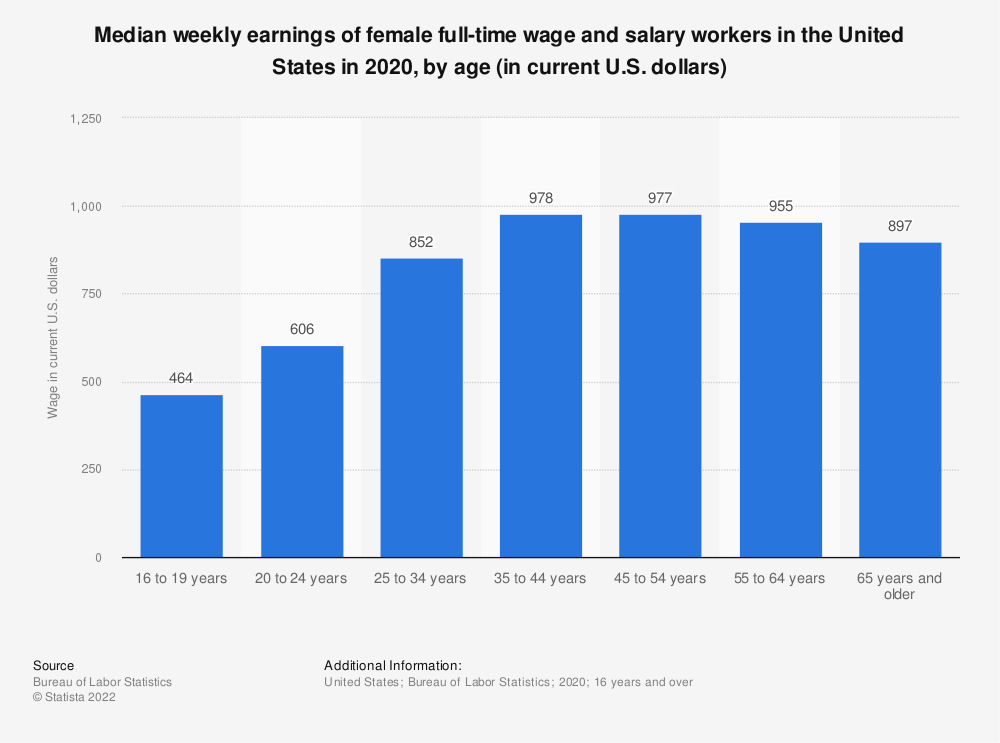 Statistic: Median weekly earnings of female full-time wage and salary workers in the United States in 2017, by age (in current U.S. dollars) | Statista