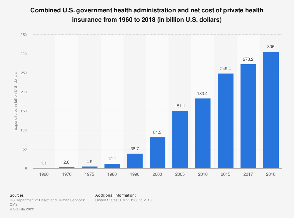 Statistic: Combined U.S. government health administration and net cost of private health insurance from 1960 to 2017 (in billion U.S. dollars)* | Statista