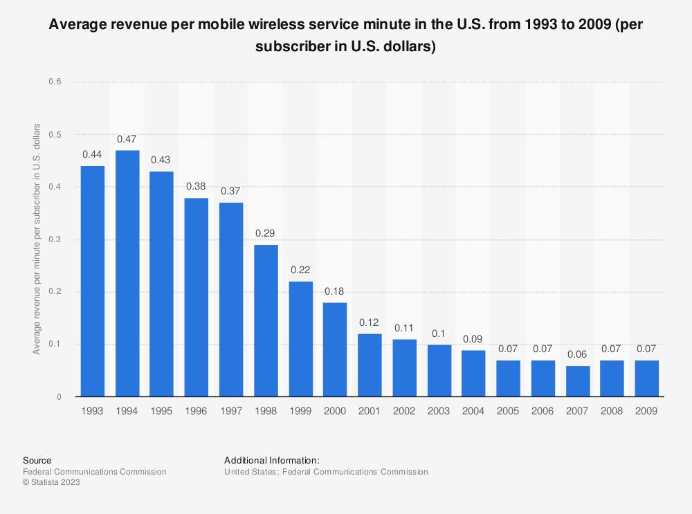 Statistic: Average revenue per mobile wireless service minute in the U.S. from 1993 to 2009 (per subscriber in U.S. dollars)   Statista