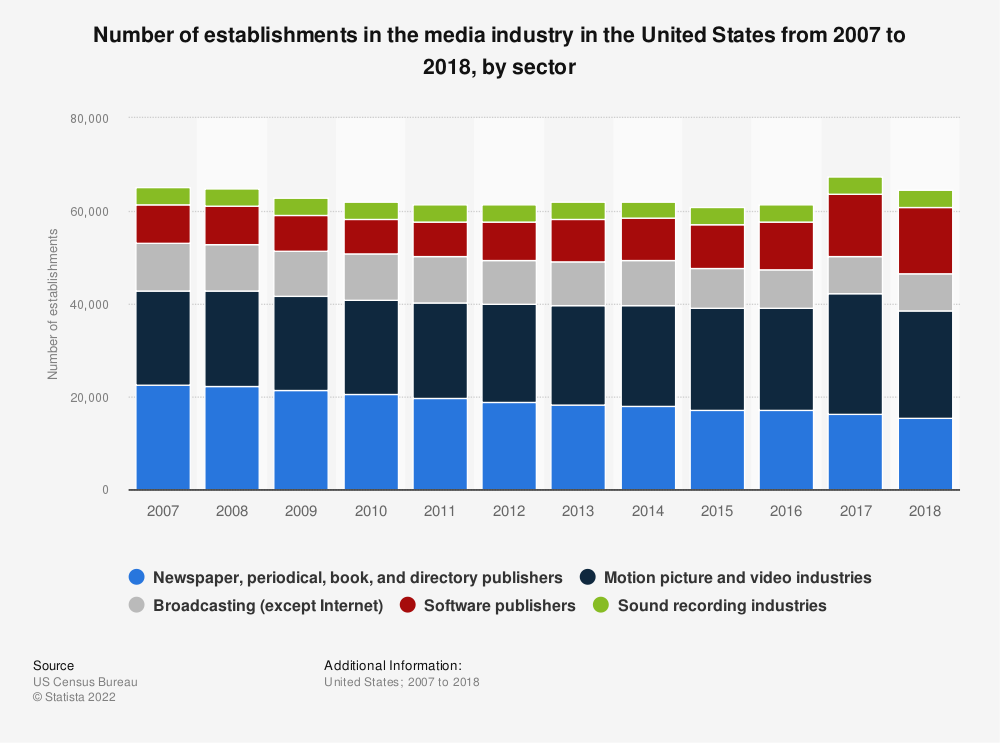 Statistic: Number of establishments in the media industry in the United States from 2007 to 2016, by sector | Statista