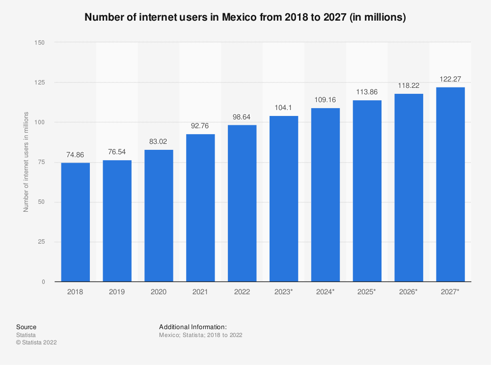 Statistic: Number of internet users in Mexico from 2015 to 2022 (in millions) | Statista