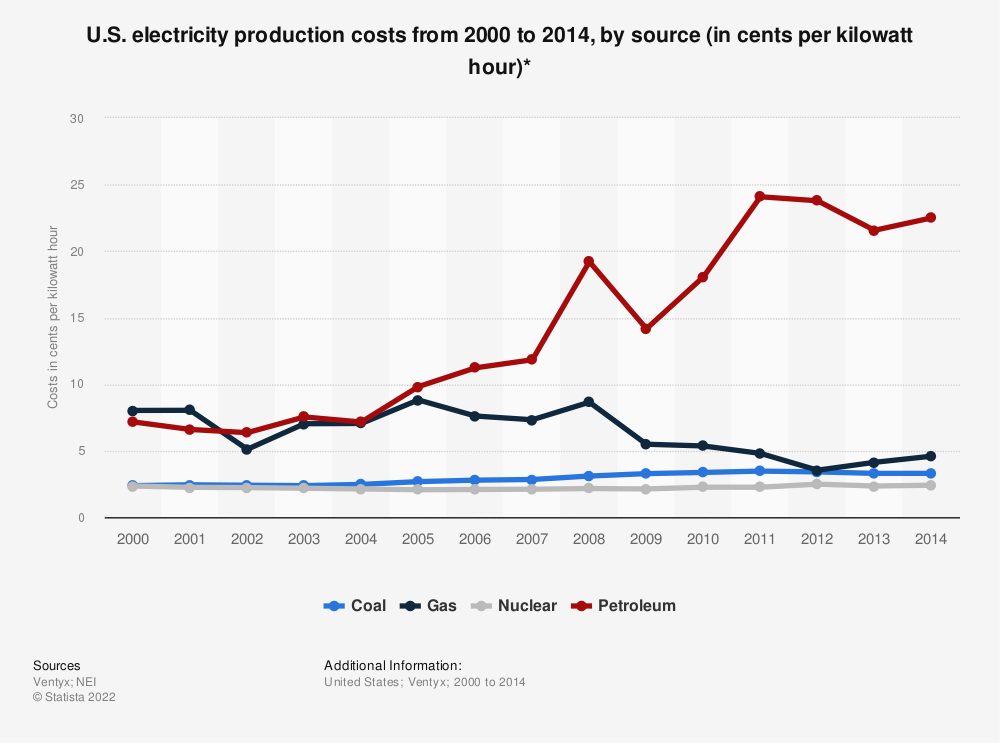 Statistic: U.S. electricity production costs from 2000 to 2014, by source (in cents per kilowatt hour)* | Statista