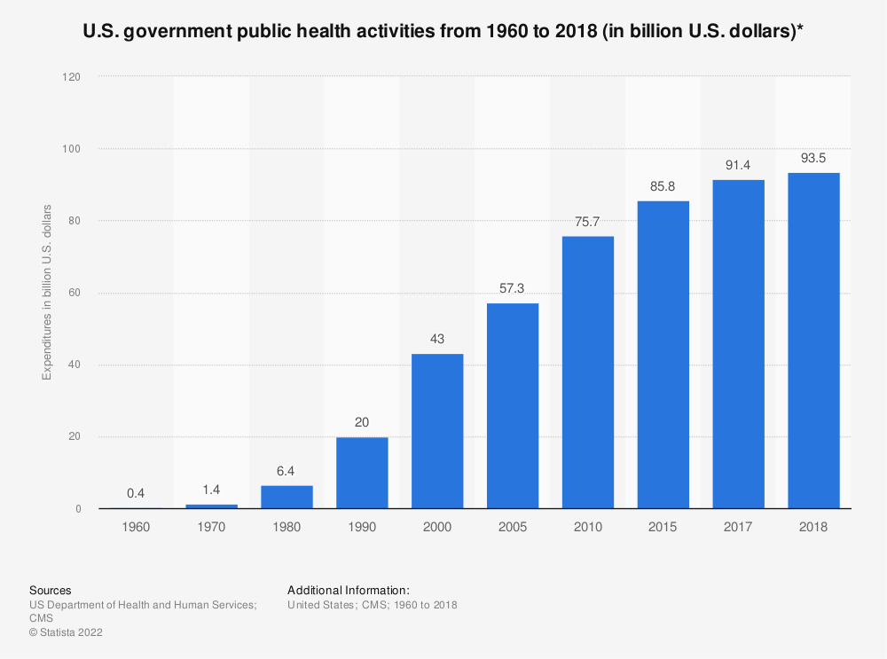 Statistic: U.S. government public health activities from 1960 to 2016 (in billion U.S. dollars)* | Statista