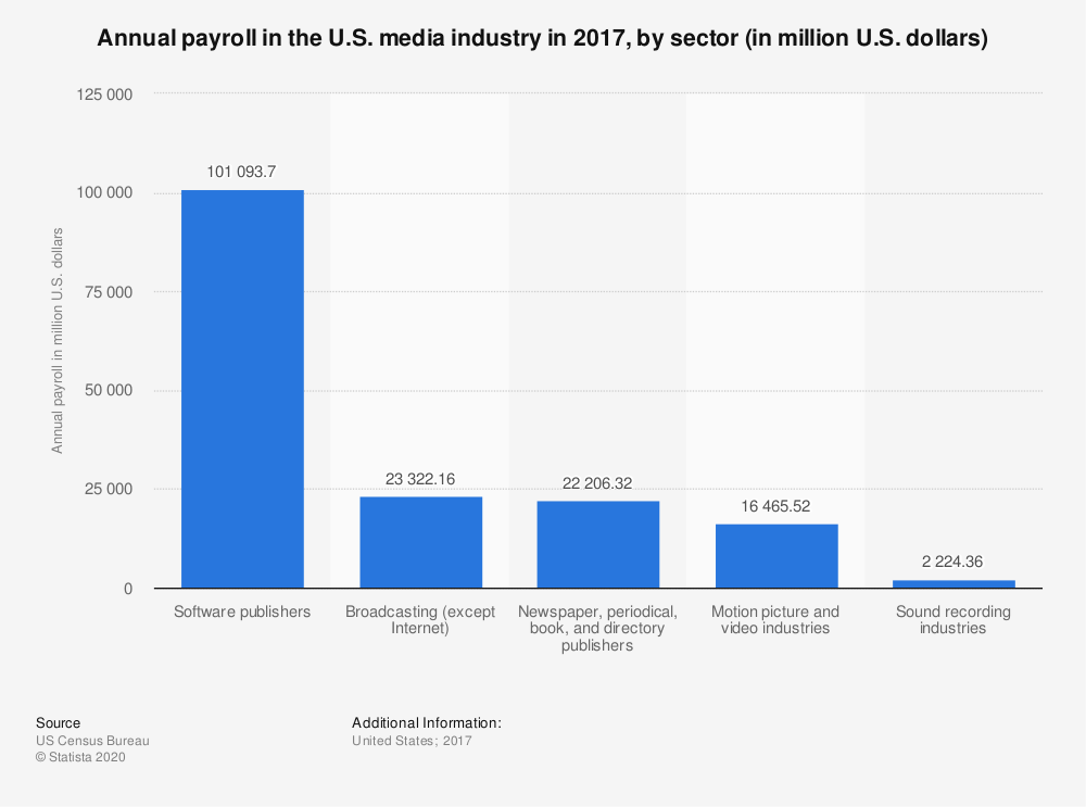 Statistic: Annual payroll* in the U.S. media industry in 2016, by sector (in million U.S. dollars) | Statista