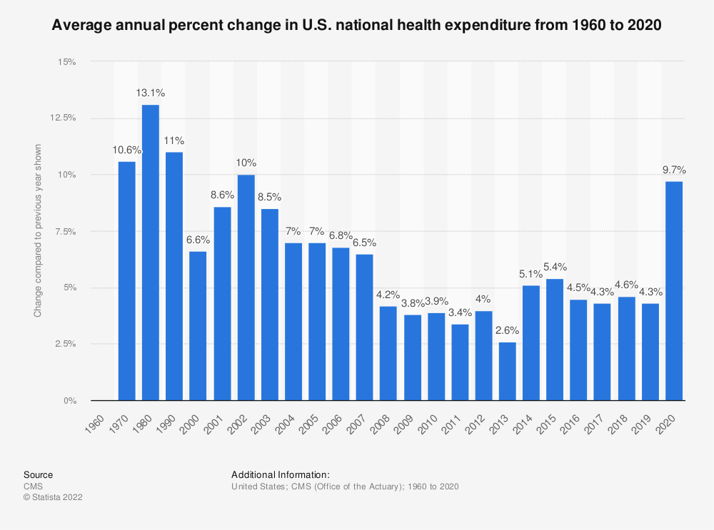 Statistic: Average annual percent change in U.S. national health expenditure from 1960 to 2020* | Statista