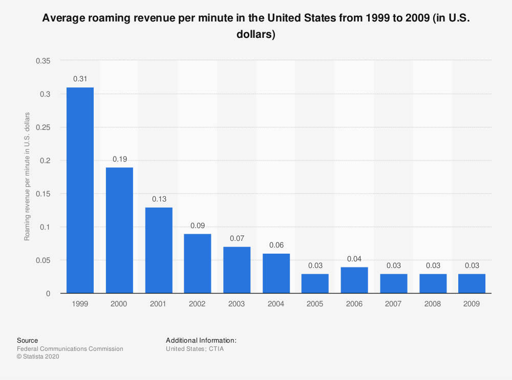 Statistic: Average roaming revenue per minute in the United States from 1999 to 2009 (in U.S. dollars)   Statista
