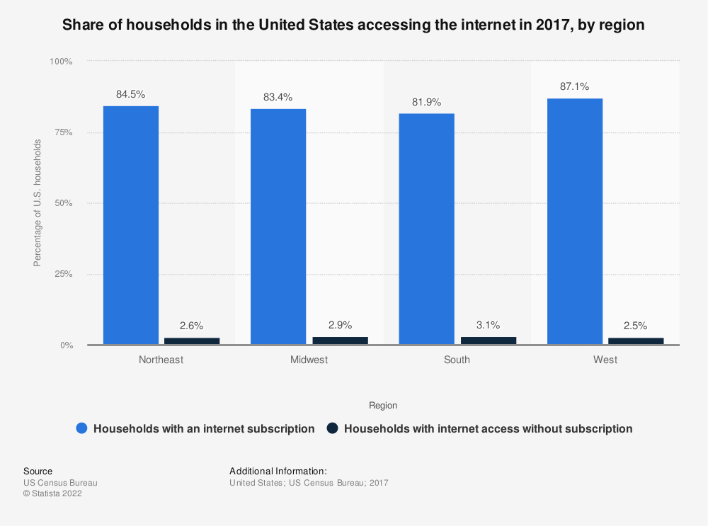 Statistic: Share of households in the United States accessing the internet in 2017, by region | Statista