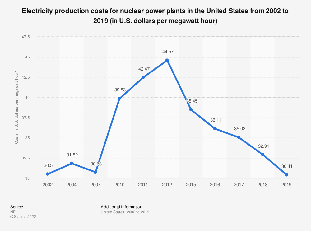 Statistic: Electricity production costs for nuclear power plants in the United States from 2002 to 2019 (in U.S. dollars per megawatt hour) | Statista