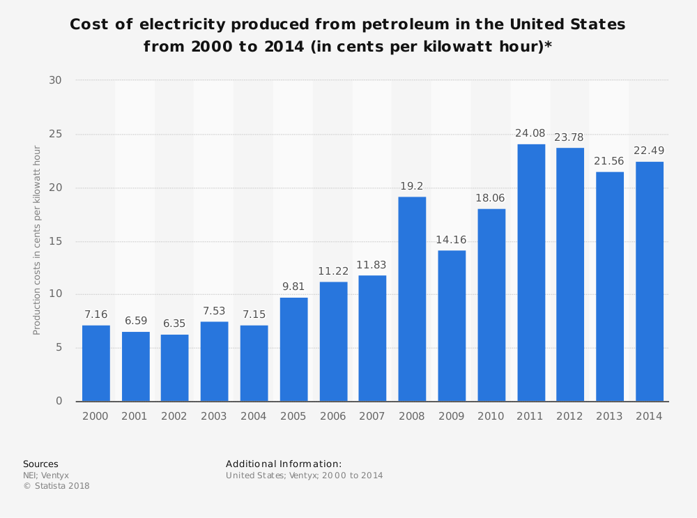 Statistic: Cost of electricity produced from petroleum in the United States from 2000 to 2014 (in cents per kilowatt hour)* | Statista