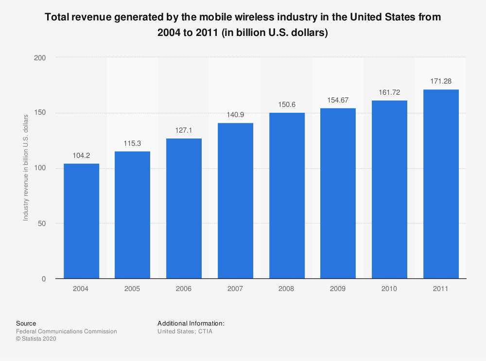 Statistic: Total revenue generated by the mobile wireless industry in the United States from 2004 to 2011 (in billion U.S. dollars) | Statista